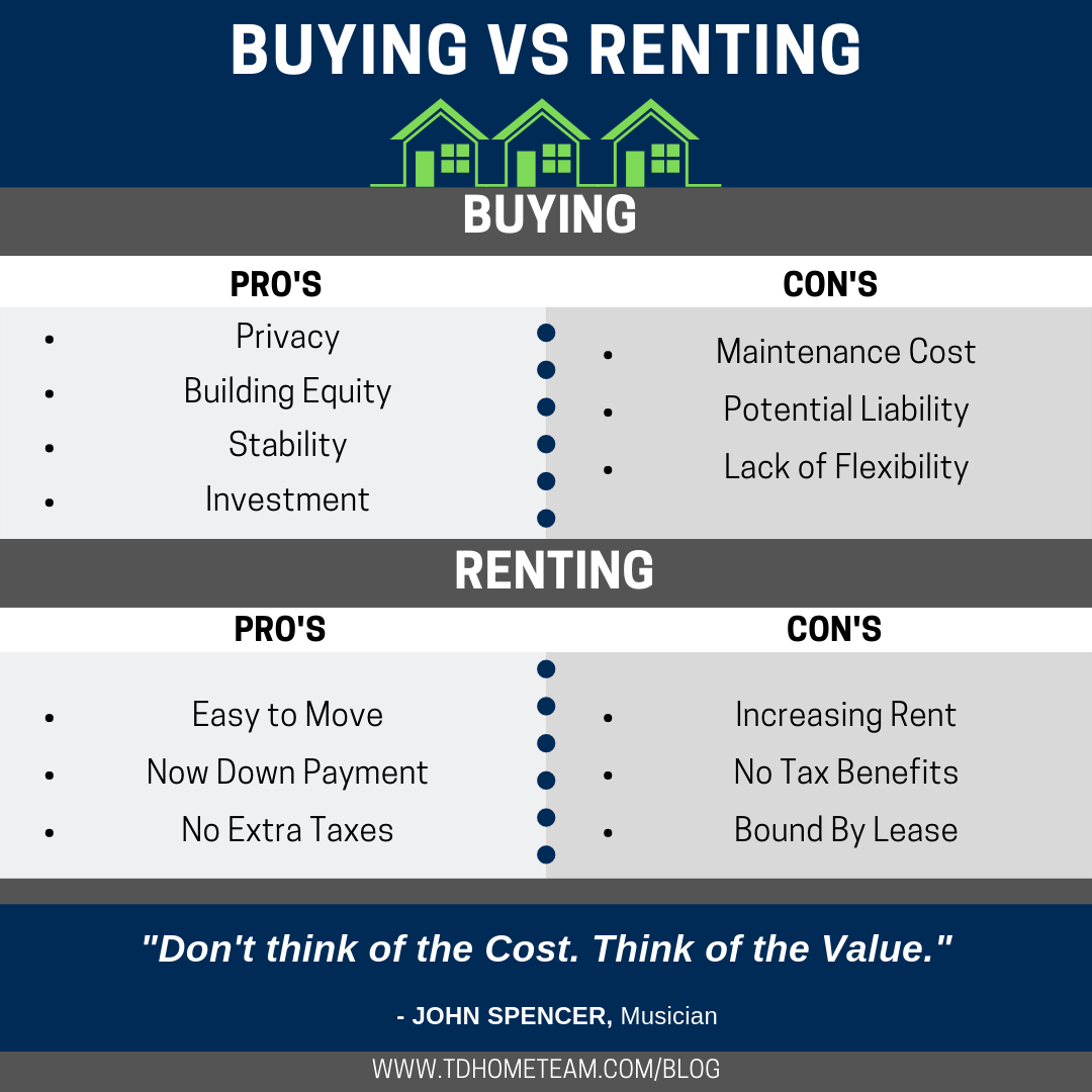 Buying vs Renting:The Pros and Cons